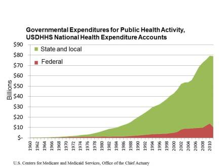 Who Pays for Public Health Activity